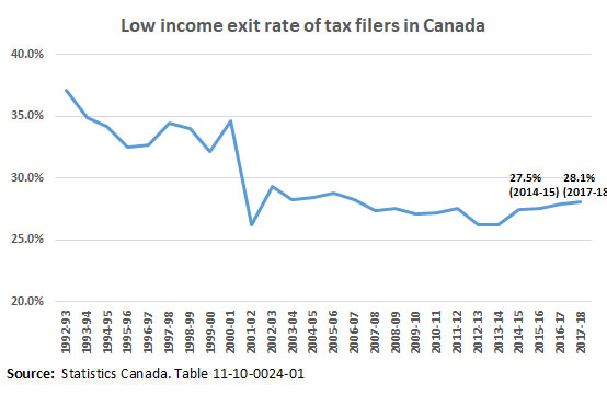 Low income exit rate in Canada