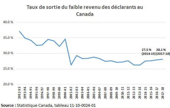 Taux de sortie d'une situation de faible revenu au Canada