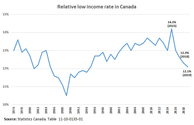 Relative low income rate in Canada