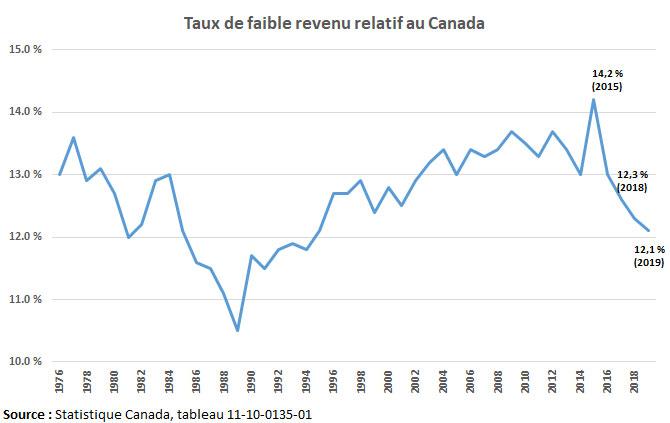 Taux de faible revenu relatif au Canada