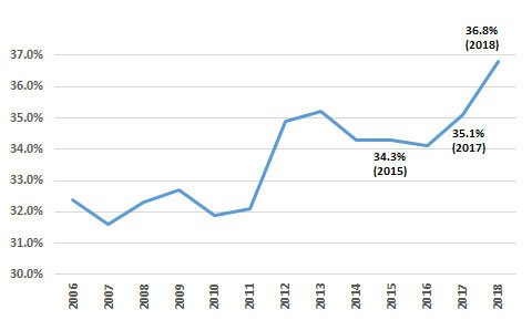 Average poverty gap - graph