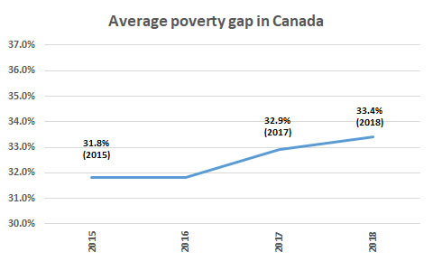 Average poverty gap