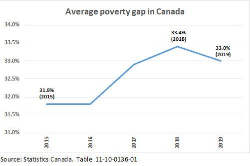 Average poverty gap