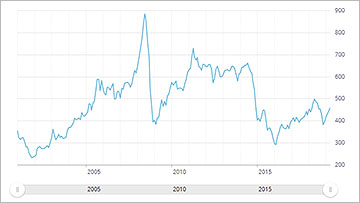 Bank of Canada - Commodity Price Index - thumbnail
