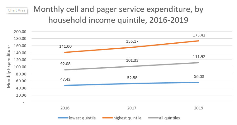 Monthly cell and pager service expenditure, by household income quintile, 2016-2019
