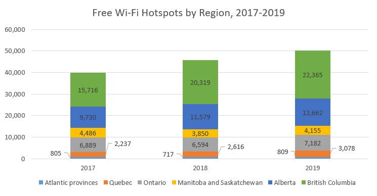 Free Wi-Fi Hotspots by Region, 2017-2019
