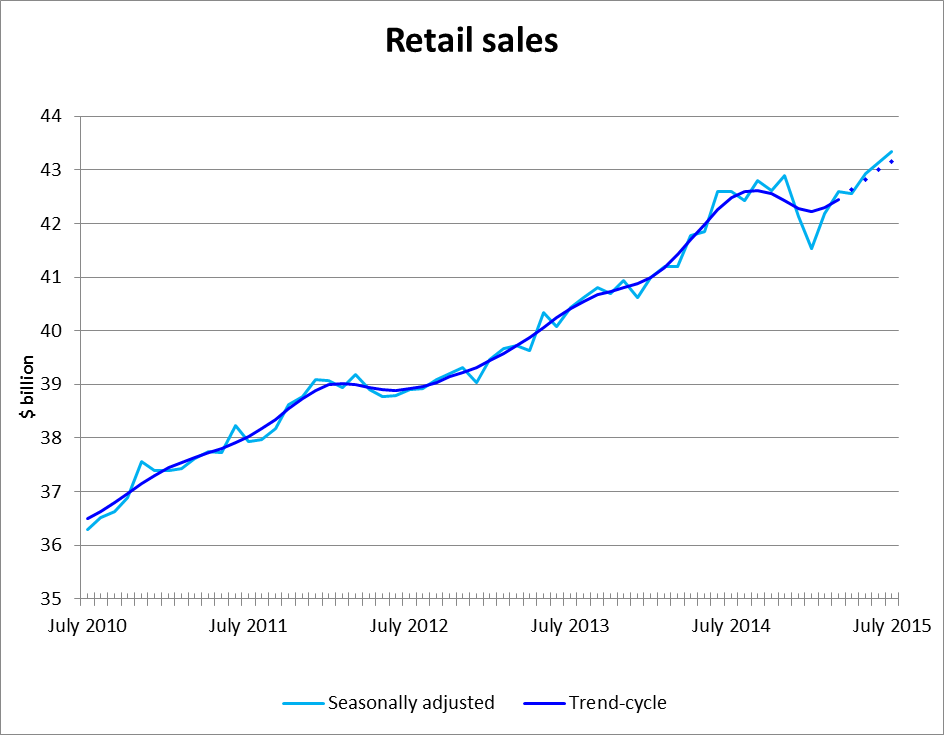 Trend-cycle - Retail sales