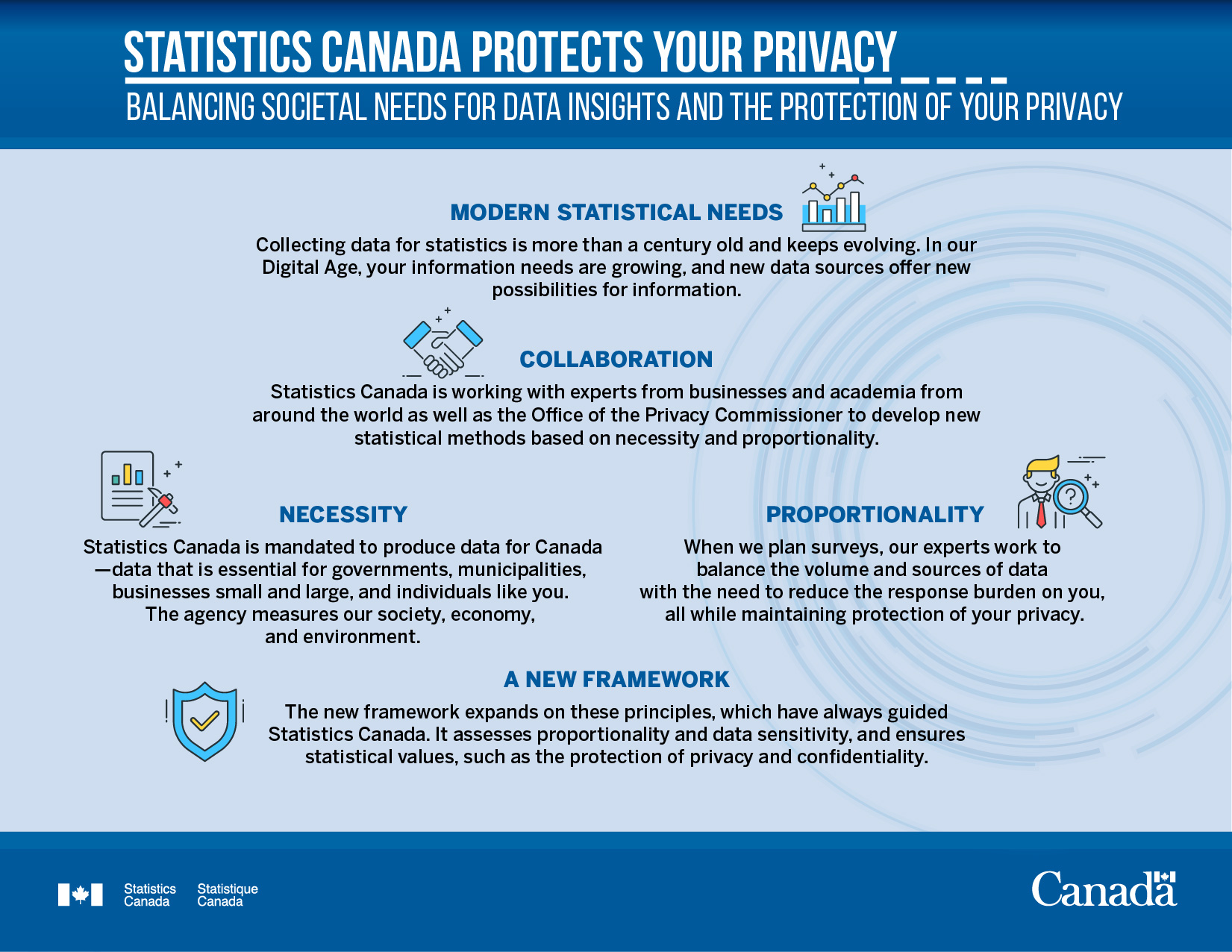 Infosheet - Statistics Canada protects your privacy: Balancing societal needs for data insights and the protection of your privacy