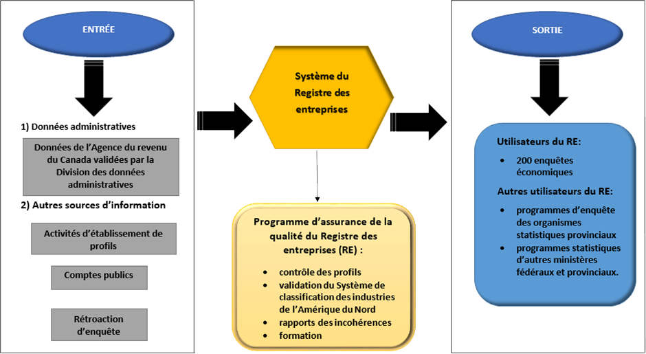 Figure 1. Le processus opérationnel principal du RE
