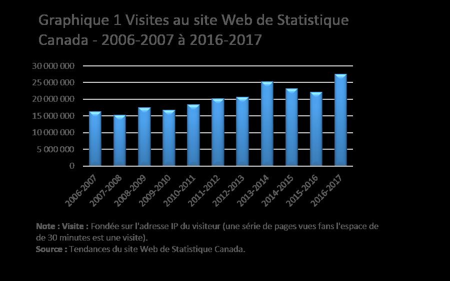 Graphique 1 Visites au site Web de Statistique Canada - 2006-2007 à 2016-2017