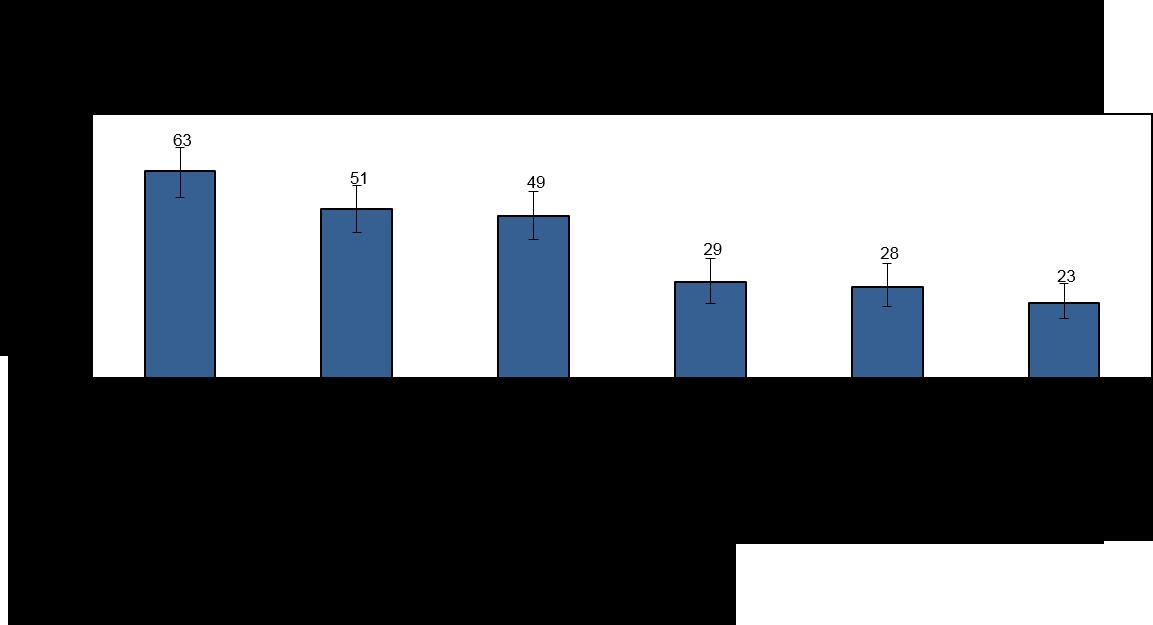 Graphique 3 : Difficultés à trouver un emploi déclarées par les chômeurs, Métis âgés de 15 et plus, 2012