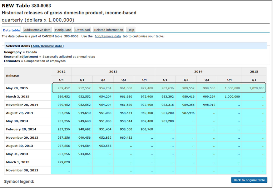 Historical releases of gross domestic product, income based2