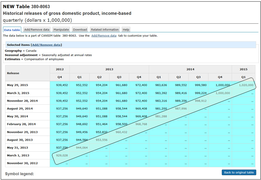 Historical releases of gross domestic product, income based4