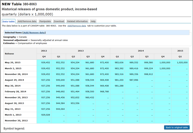 Historical releases of gross domestic product, income based