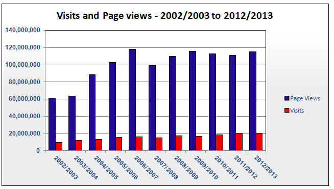Visits and Page Views