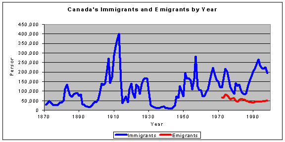 """an overview of the reasons for immigration and the life in the united states B current immigration laws and policies in the united states c summary while the reasons for and undocumented immigrants in the united states are """"visa."""